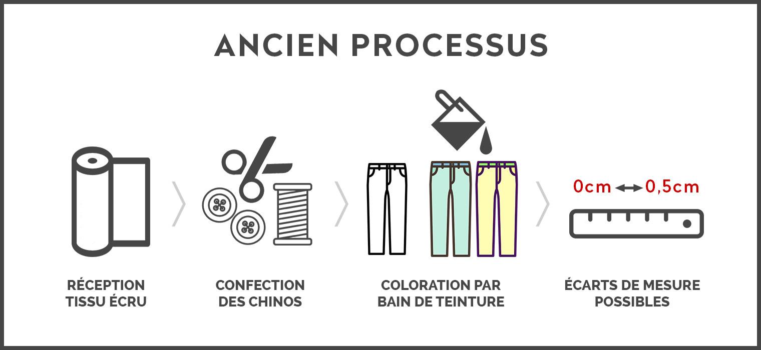 LePantalon : ancien processus de fabrication